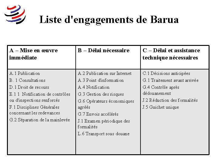 Liste d'engagements de Barua A – Mise en œuvre immédiate B – Délai nécessaire