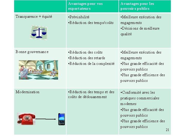 Avantages pour vos exportateurs Avantages pour les pouvoirs publics Transparence + équité • Prévisibilité