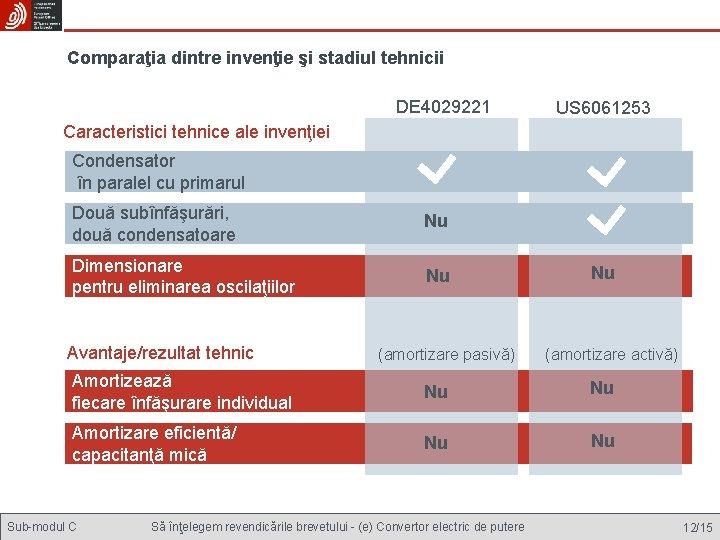 Comparaţia dintre invenţie şi stadiul tehnicii DE 4029221 US 6061253 Caracteristici tehnice ale invenţiei