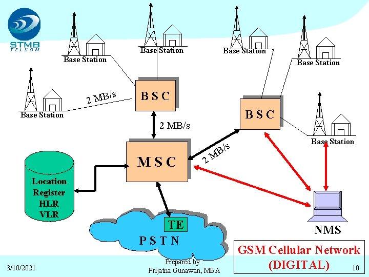 Base Station /s 2 MB BSC Base Station 2 MB/s MSC Location Register HLR