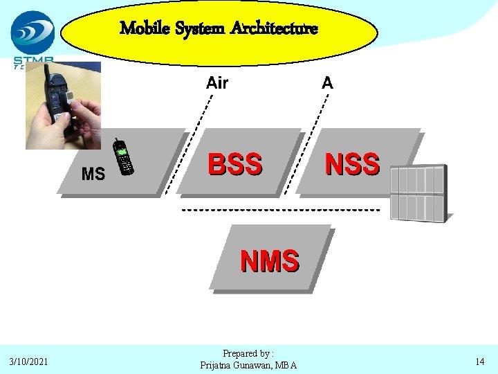 Mobile System Architecture 3/10/2021 Prepared by : Prijatna Gunawan, MBA 14