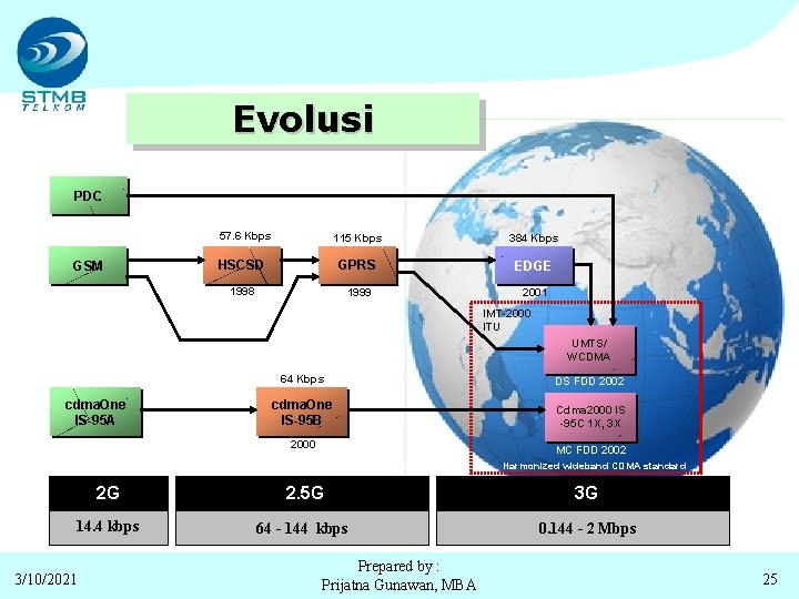 Evolusi PDC 57. 6 Kbps GSM 115 Kbps 384 Kbps HSCSD GPRS EDGE 1998