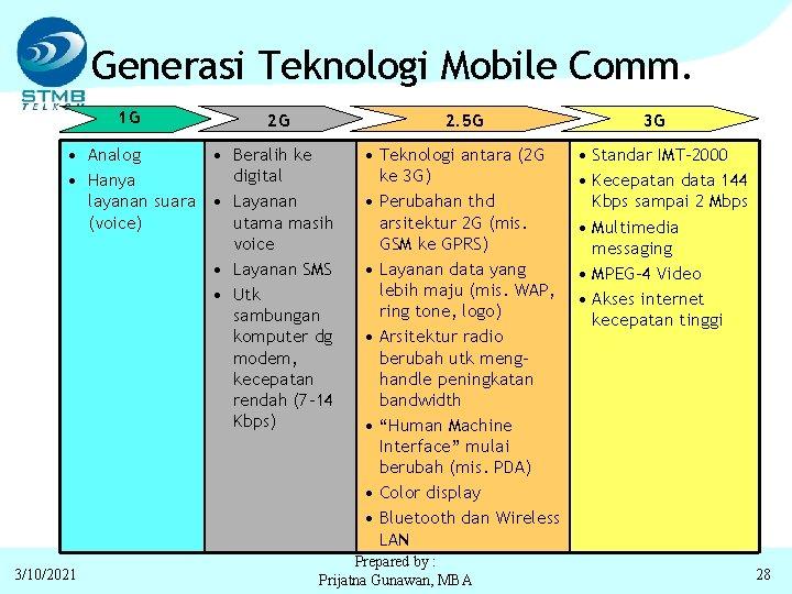 Generasi Teknologi Mobile Comm. 1 G 2 G 2. 5 G • Analog •