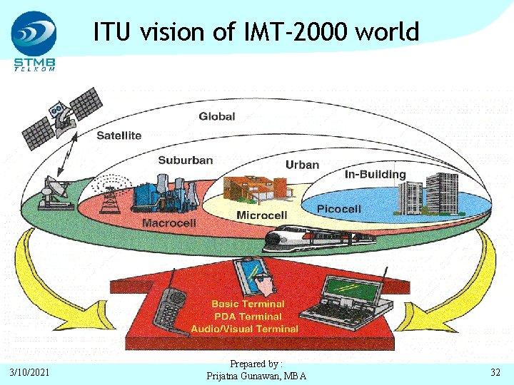 ITU vision of IMT-2000 world 3/10/2021 Prepared by : Prijatna Gunawan, MBA 32