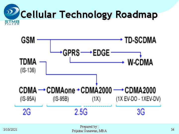 Cellular Technology Roadmap 3/10/2021 Prepared by : Prijatna Gunawan, MBA 34