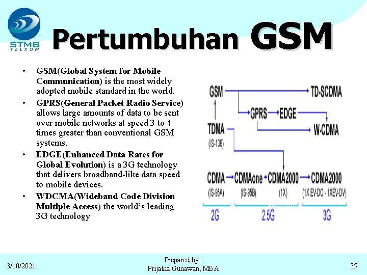 Pertumbuhan • • 3/10/2021 GSM(Global System for Mobile Communication) is the most widely adopted