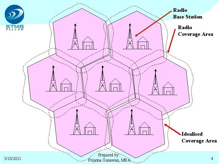 Radio Base Station Radio Coverage Area Idealised Coverage Area 3/10/2021 Prepared by : Prijatna