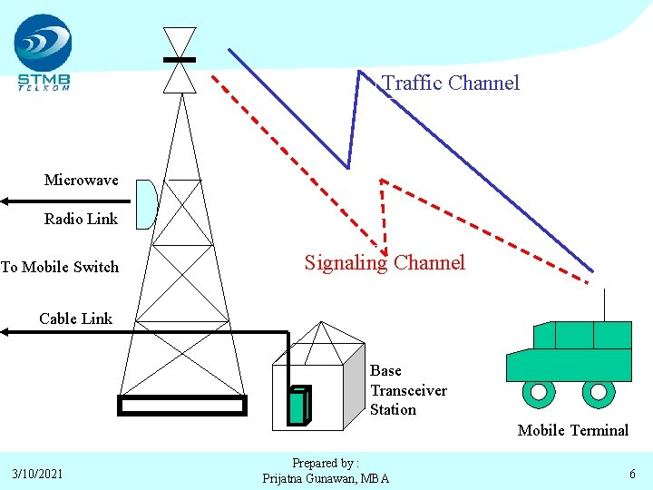 Traffic Channel Microwave Radio Link To Mobile Switch Signaling Channel Cable Link Base Transceiver