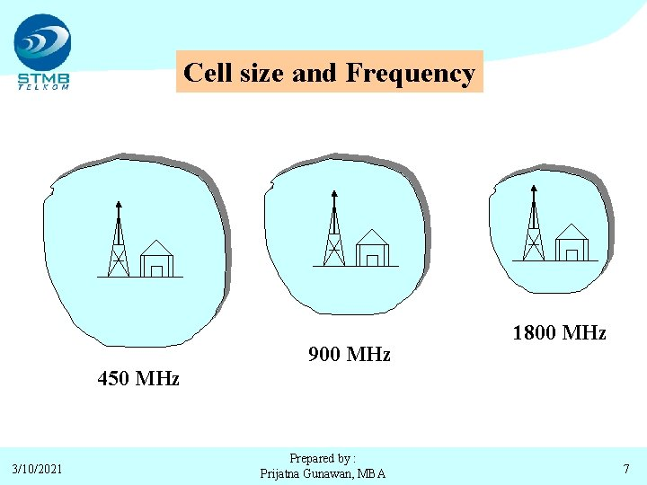 Cell size and Frequency 900 MHz 1800 MHz 450 MHz 3/10/2021 Prepared by :