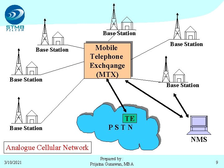 Base Station Mobile Telephone Exchqange (MTX) Base Station TE PSTN NMS Analogue Cellular Network