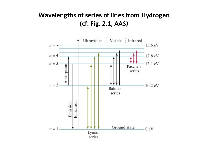 Wavelengths of series of lines from Hydrogen (cf. Fig. 2. 1, AAS)