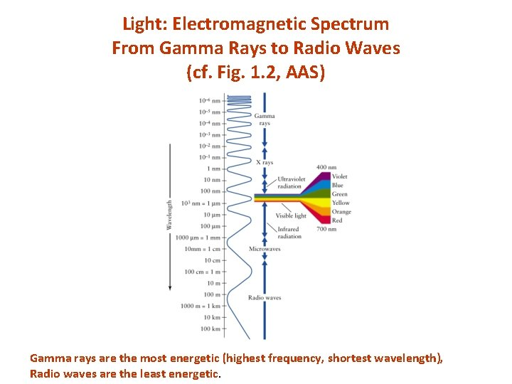 Light: Electromagnetic Spectrum From Gamma Rays to Radio Waves (cf. Fig. 1. 2, AAS)