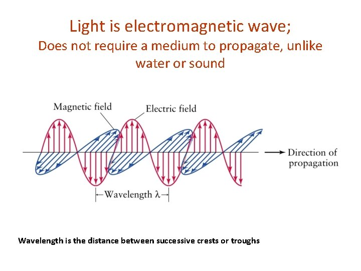 Light is electromagnetic wave; Does not require a medium to propagate, unlike water or
