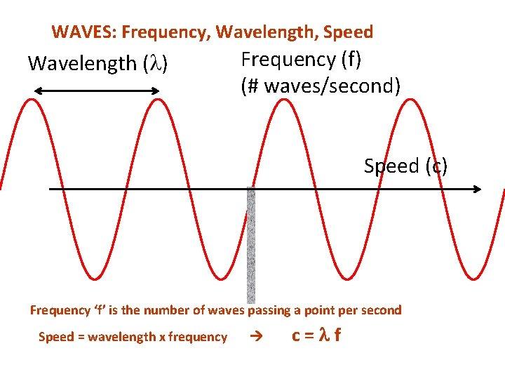 WAVES: Frequency, Wavelength, Speed Wavelength ( ) Frequency (f) (# waves/second) Speed (c) Frequency