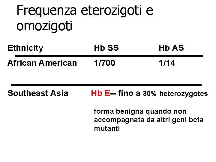 Frequenza eterozigoti e omozigoti Ethnicity Hb SS Hb AS African American 1/700 1/14 Southeast