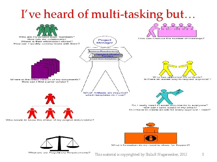 I've heard of multi-tasking but… This material is copyrighted by Shila B Nagarsenker, 2012