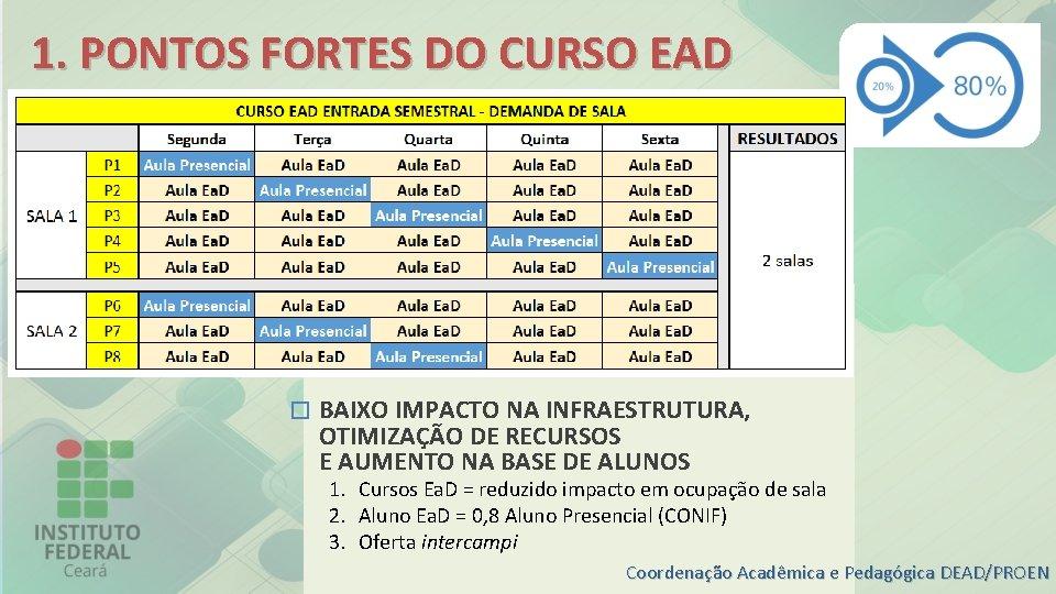 1. PONTOS FORTES DO CURSO EAD � BAIXO IMPACTO NA INFRAESTRUTURA, OTIMIZAÇÃO DE RECURSOS