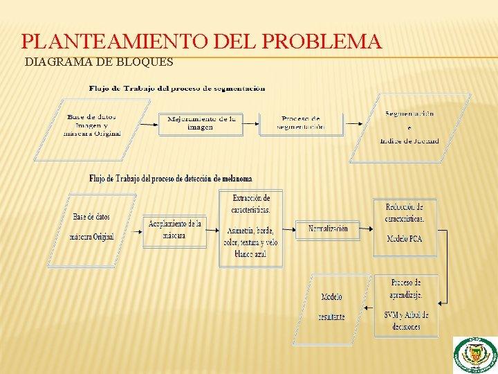 PLANTEAMIENTO DEL PROBLEMA DIAGRAMA DE BLOQUES