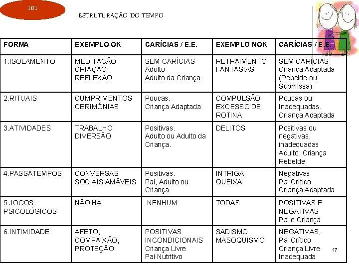 101 ESTRUTURAÇÃO DO TEMPO FORMA EXEMPLO OK CARÍCIAS / E. E. EXEMPLO NOK CARÍCIAS