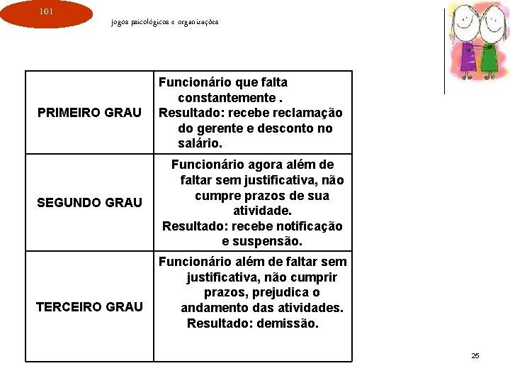 101 jogos psicológicos e organizações PRIMEIRO GRAU Funcionário que falta constantemente. Resultado: recebe reclamação