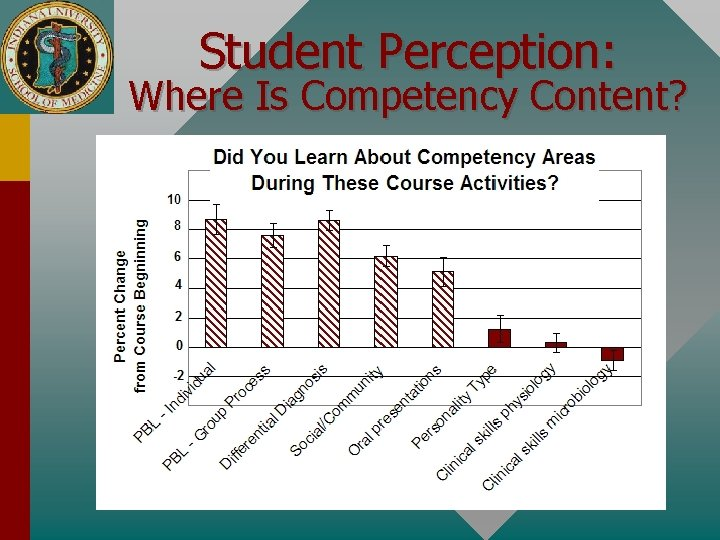 Student Perception: Where Is Competency Content?