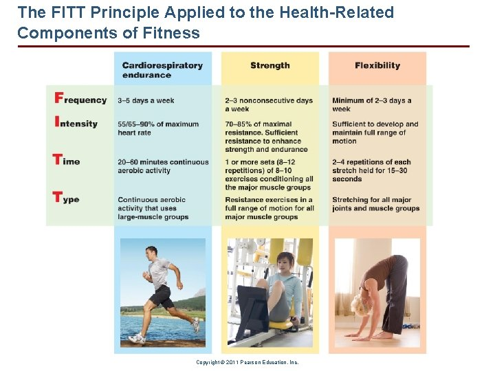 The FITT Principle Applied to the Health-Related Components of Fitness Copyright © 2011 Pearson