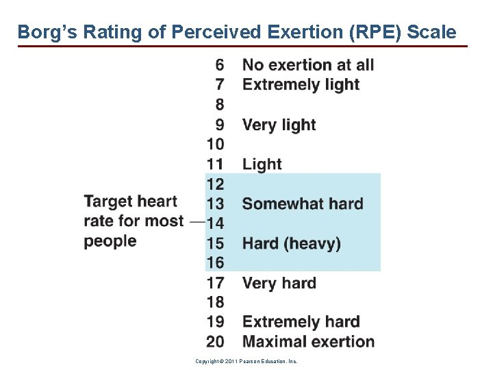 Borg's Rating of Perceived Exertion (RPE) Scale Copyright © 2011 Pearson Education, Inc.