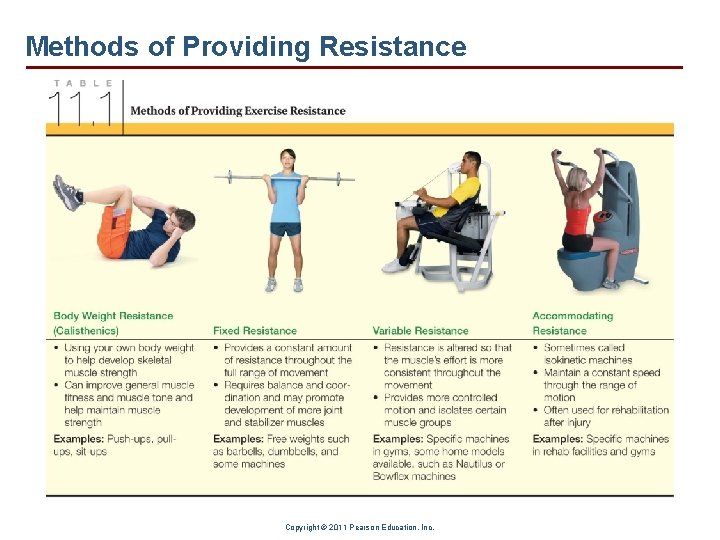 Methods of Providing Resistance Copyright © 2011 Pearson Education, Inc.