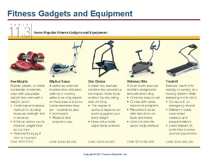 Fitness Gadgets and Equipment Copyright © 2011 Pearson Education, Inc.