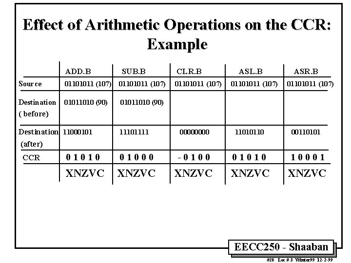 Effect of Arithmetic Operations on the CCR: Example ADD. B SUB. B Source 01101011