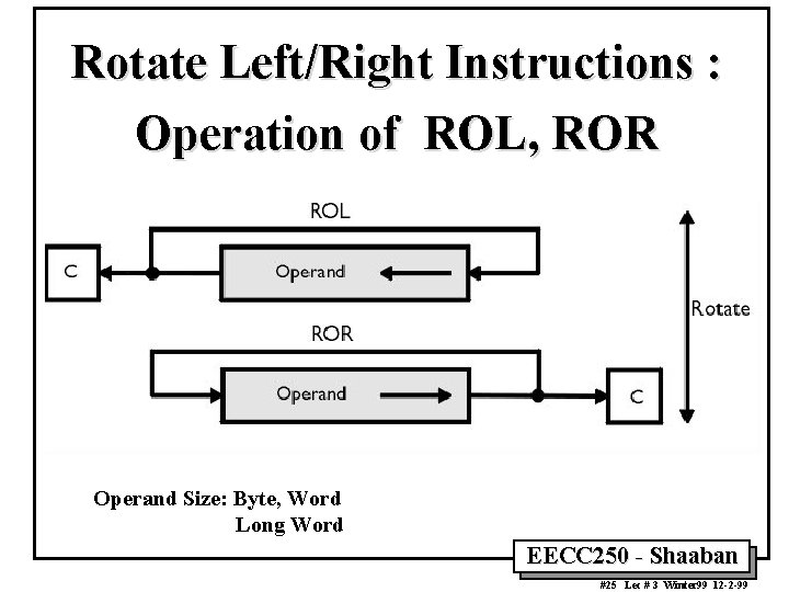 Rotate Left/Right Instructions : Operation of ROL, ROR Operand Size: Byte, Word Long Word