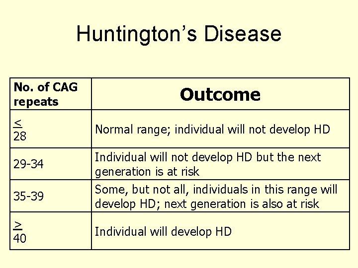 Huntington's Disease No. of CAG repeats < 28 29 -34 35 -39 > 40