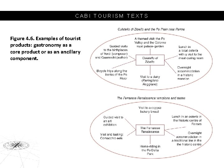 CABI TOURISM TEXTS Figure 4. 6. Examples of tourist products: gastronomy as a core