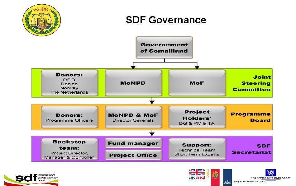 SDF Governance