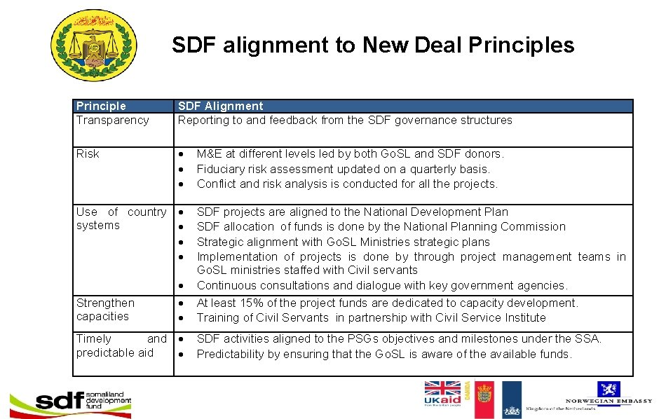 SDF alignment to New Deal Principles Principle Transparency SDF Alignment Reporting to and feedback
