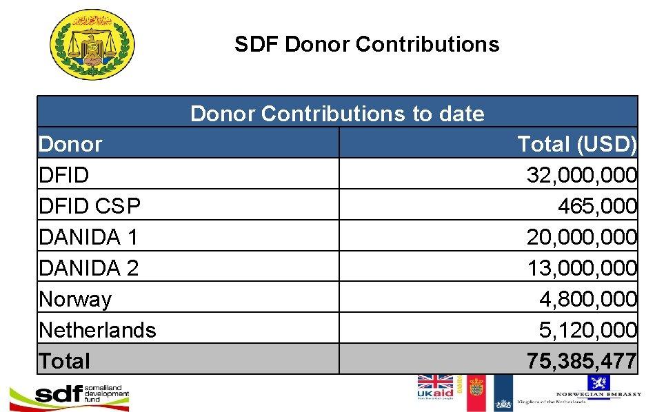 SDF Donor Contributions to date Donor DFID CSP DANIDA 1 DANIDA 2 Norway Netherlands