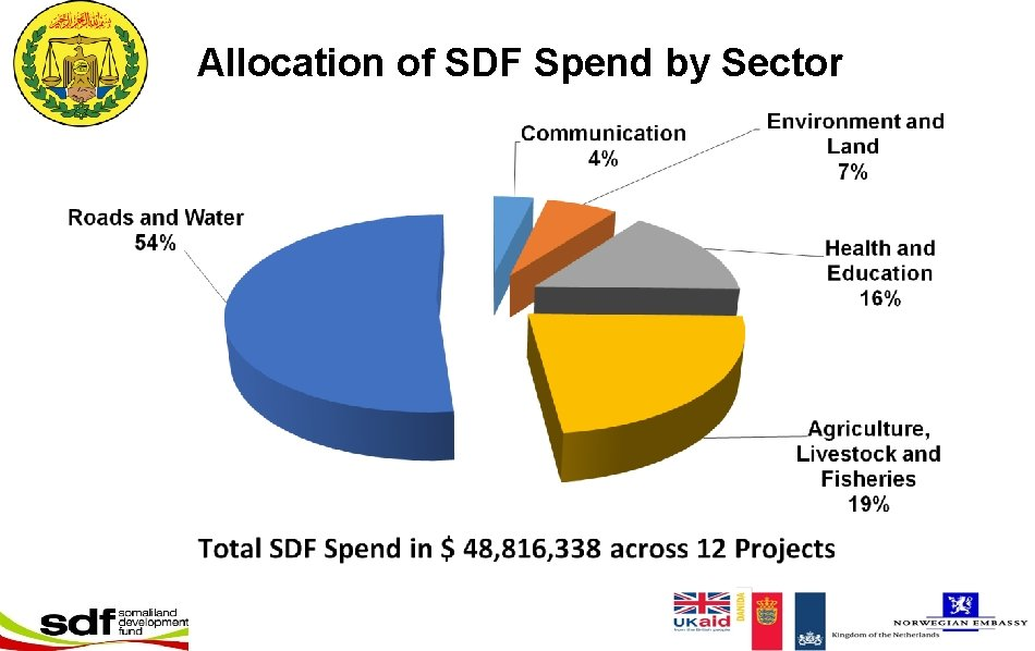 Allocation of SDF Spend by Sector