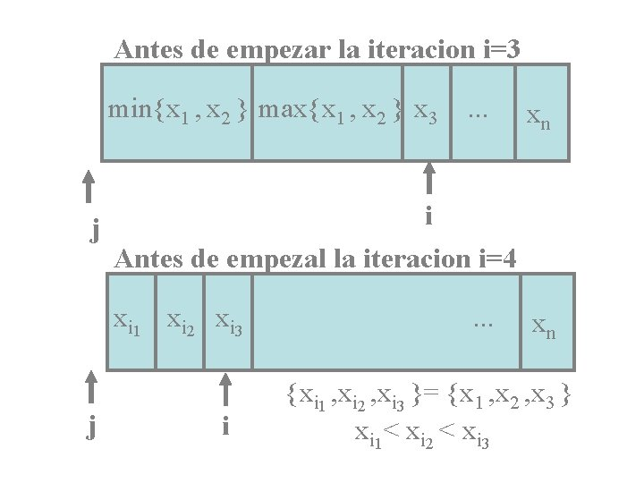 Antes de empezar la iteracion i=3 min{x 1 , x 2 } max{x 1