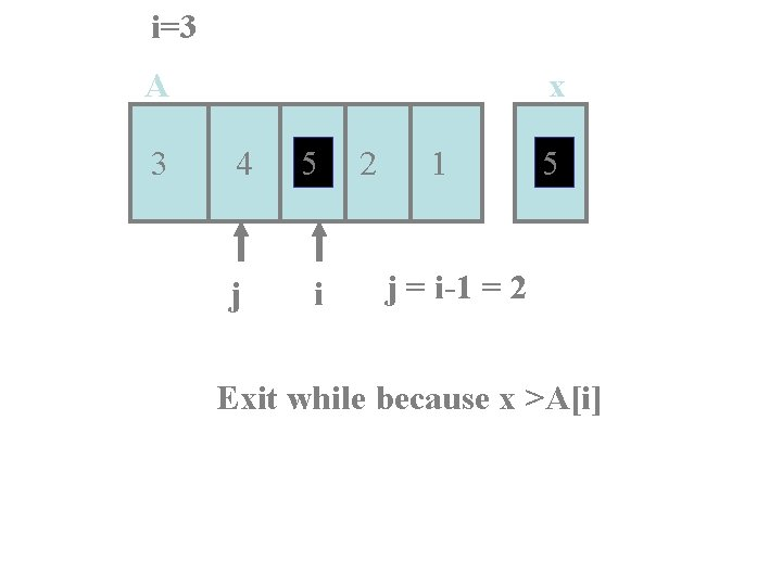 i=3 A 3 x 4 5 j i 2 1 5 j = i-1