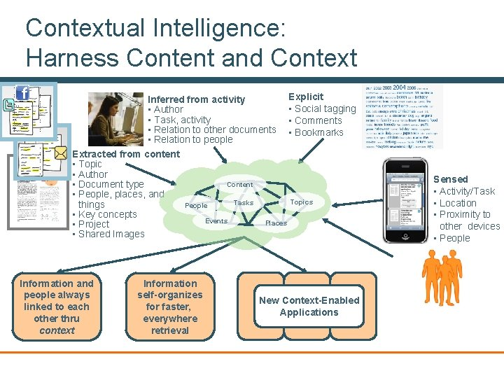 Contextual Intelligence: Harness Content and Context Explicit Inferred from activity • Social tagging •