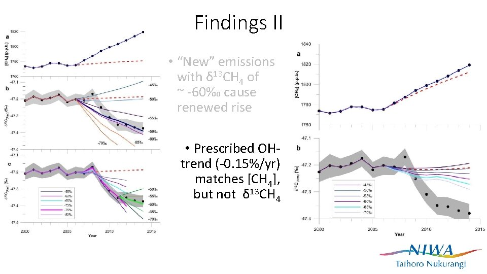 """Findings II • """"New"""" emissions with δ 13 CH 4 of ~ -60‰ cause"""