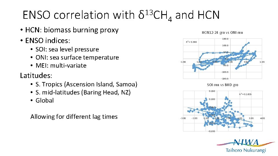 ENSO correlation with δ 13 CH 4 and HCN • HCN: biomass burning proxy