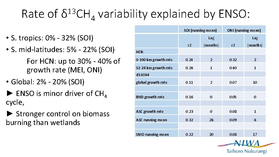 Rate of δ 13 CH 4 variability explained by ENSO: • S. tropics: 0%