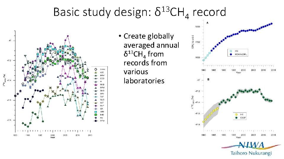 Basic study design: δ 13 CH 4 record • Create globally averaged annual δ