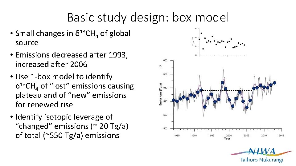 Basic study design: box model • Small changes in δ 13 CH 4 of