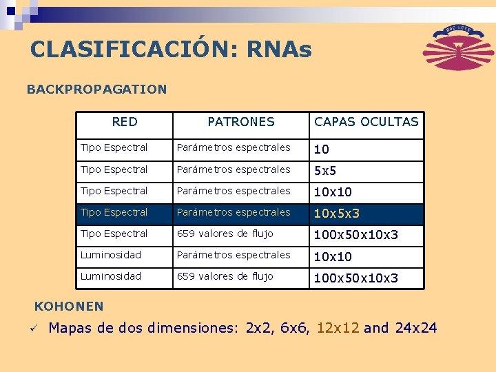 CLASIFICACIÓN: RNAs BACKPROPAGATION RED PATRONES CAPAS OCULTAS Tipo Espectral Parámetros espectrales 10 Tipo Espectral
