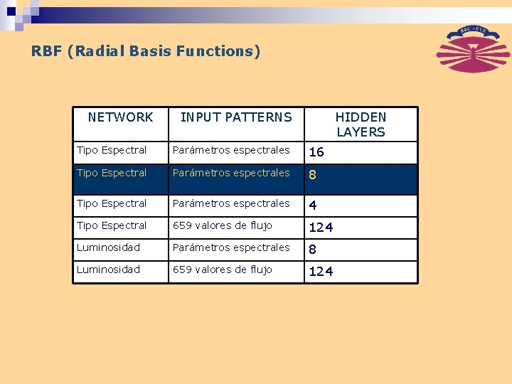 RBF (Radial Basis Functions) NETWORK INPUT PATTERNS HIDDEN LAYERS Tipo Espectral Parámetros espectrales 16