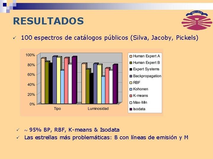 RESULTADOS ü ü ü 100 espectros de catálogos públicos (Silva, Jacoby, Pickels) 95% BP,