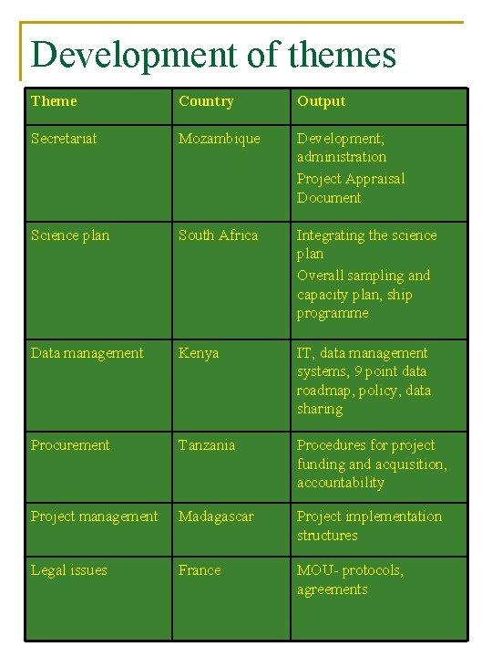 Development of themes Theme Country Output Secretariat Mozambique Development; administration Project Appraisal Document Science