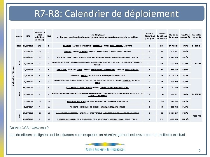 R 7 -R 8: Calendrier de déploiement Délai avec la phase Phase précédente (semaines)